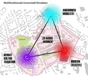 Städtebauliches Entwicklungskonzept